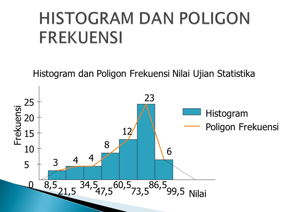 0 5 10 15 20 25 Frekuensi 8,5 21,5 34,5 47,5 60,5 73,5 86,5 99,5 3 4 4 8 12 23 6 Nilai Histogram Poligon Frekuensi Histogram dan Poligon Frekuensi Nil