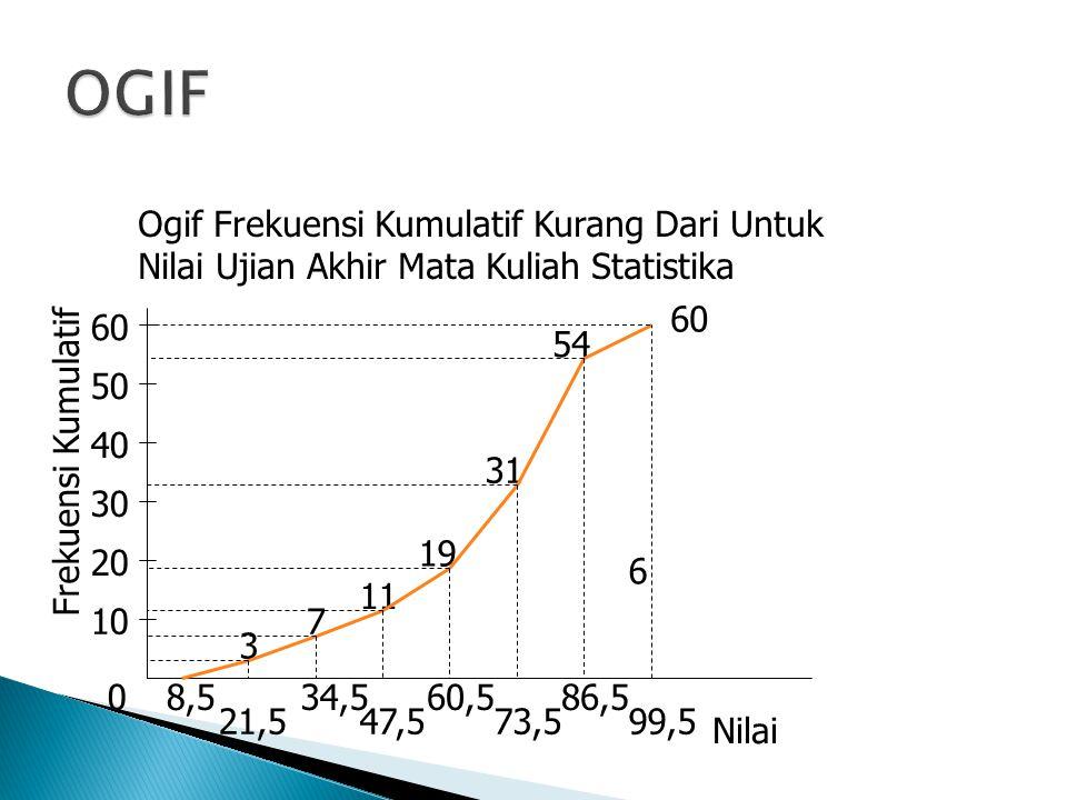 0 10 20 30 40 50 Frekuensi Kumulatif 8,5 21,5 34,5 47,5 60,5 73,5 86,5 99,5 3 7 11 19 31 54 6 Nilai 60 Ogif Frekuensi Kumulatif Kurang Dari Untuk Nila