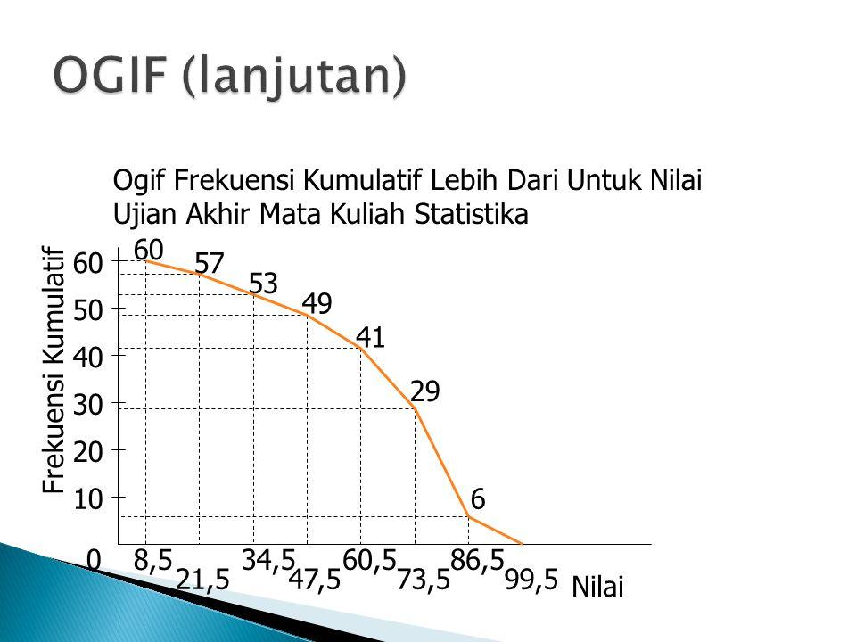 0 10 20 30 40 50 Frekuensi Kumulatif 8,5 21,5 34,5 47,5 60,5 73,5 86,5 99,5 60 57 53 49 41 29 6 Nilai 60 Ogif Frekuensi Kumulatif Lebih Dari Untuk Nil
