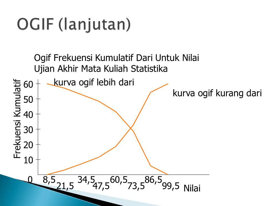 0 10 20 30 40 50 Frekuensi Kumulatif 8,5 21,5 34,5 47,5 60,5 73,5 86,5 99,5 Nilai 60 Ogif Frekuensi Kumulatif Dari Untuk Nilai Ujian Akhir Mata Kuliah