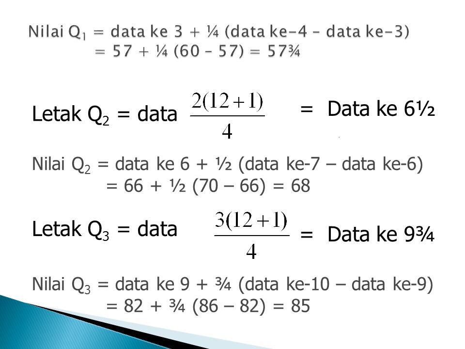 Letak Q 2 = data = Data ke 6½ Nilai Q 2 = data ke 6 + ½ (data ke-7 – data ke-6) = 66 + ½ (70 – 66) = 68 Letak Q 3 = data = Data ke 9¾ Nilai Q 3 = data