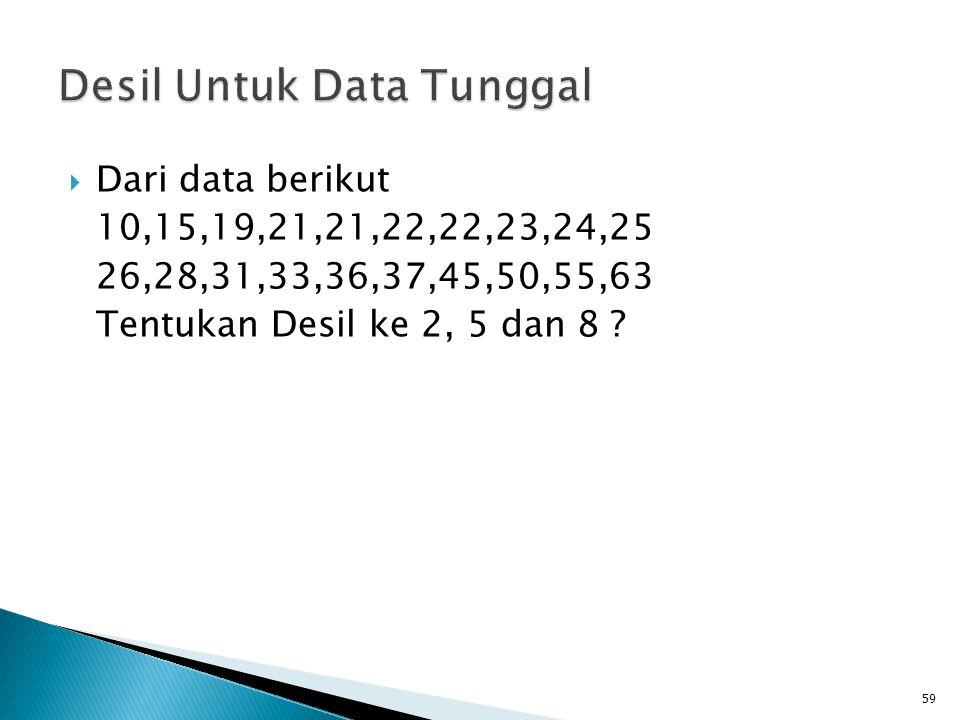  Dari data berikut 10,15,19,21,21,22,22,23,24,25 26,28,31,33,36,37,45,50,55,63 Tentukan Desil ke 2, 5 dan 8 ? 59
