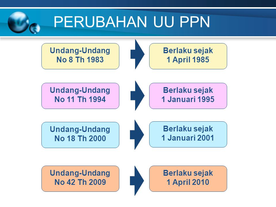 PERUBAHAN UU PPN Undang-Undang No 8 Th 1983 Undang-Undang No 11 Th 1994 Undang-Undang No 18 Th 2000 Undang-Undang No 42 Th 2009 Berlaku sejak 1 April