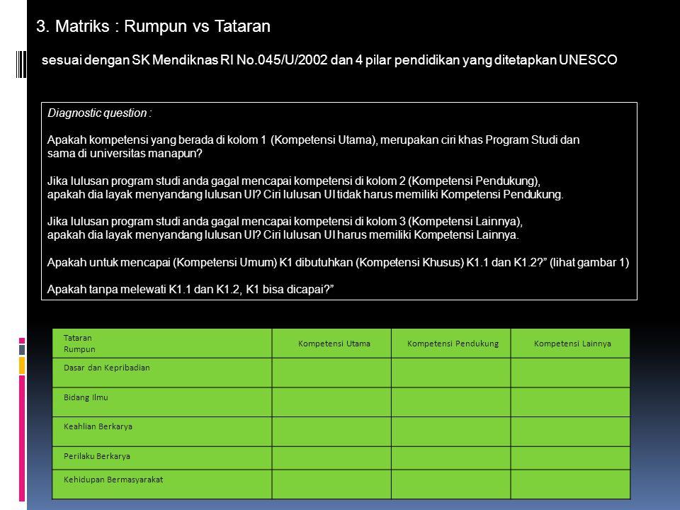 3. Matriks : Rumpun vs Tataran sesuai dengan SK Mendiknas RI No.045/U/2002 dan 4 pilar pendidikan yang ditetapkan UNESCO Diagnostic question : Apakah