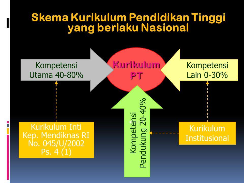 Skema Kurikulum Pendidikan Tinggi yang berlaku Nasional Kompetensi Utama 40-80% Kompetensi Pendukung 20-40% Kompetensi Lain 0-30% Kurikulum Institusional Kurikulum Inti Kep.