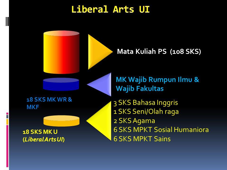18 SKS MK Wajib UI MK Wajib Rumpun Ilmu & Fakultas 18 SKS MK PS 84 SKS MK Wajib PS (108 sks) MK Pilihan 24 SKS