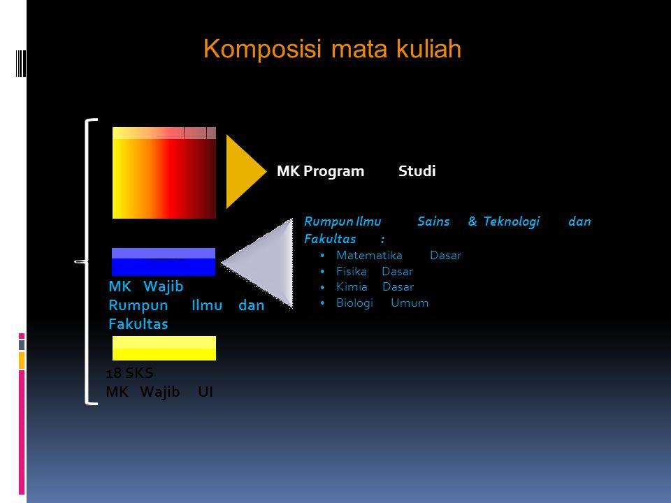 NoMata Kuliah FMIPAFTFasilkom Term 1/th1 (M,F,K,B,Fr,G) Term 2/th1 (M,F,K,B,Fr,G) Term 1/th1Term 2/th1Term 1/th2Term 2/th1Term 1/th2 1.