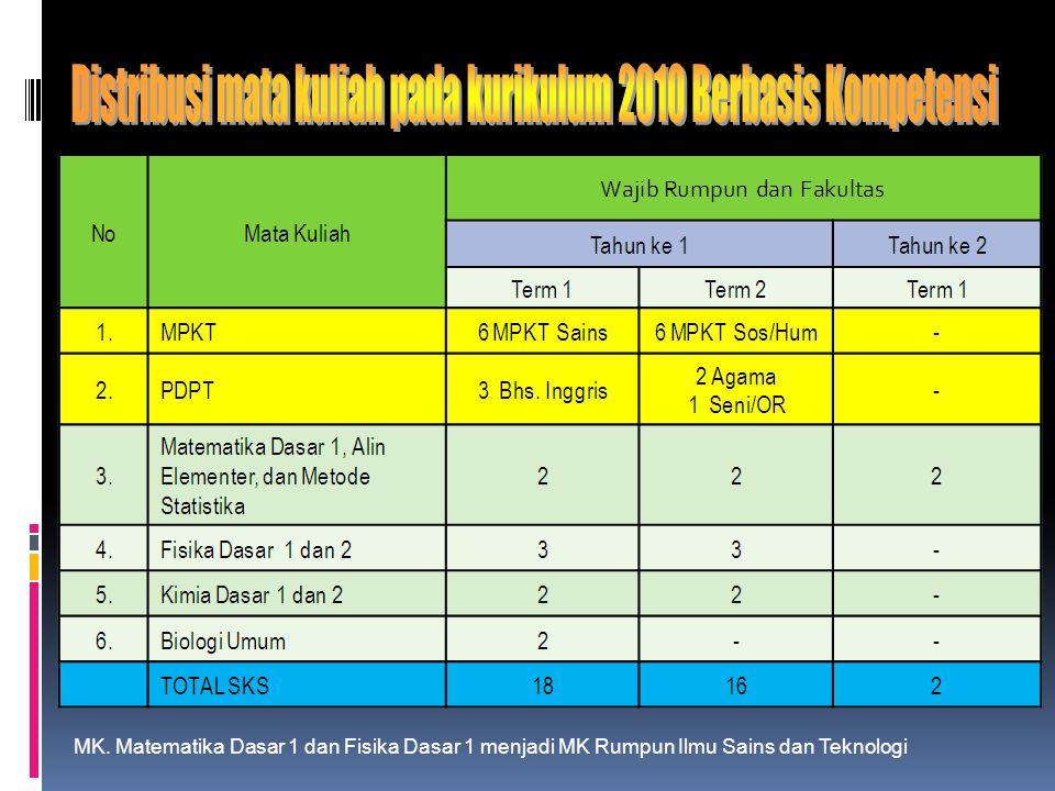 MK. Matematika Dasar 1 dan Fisika Dasar 1 menjadi MK Rumpun Ilmu Sains dan Teknologi
