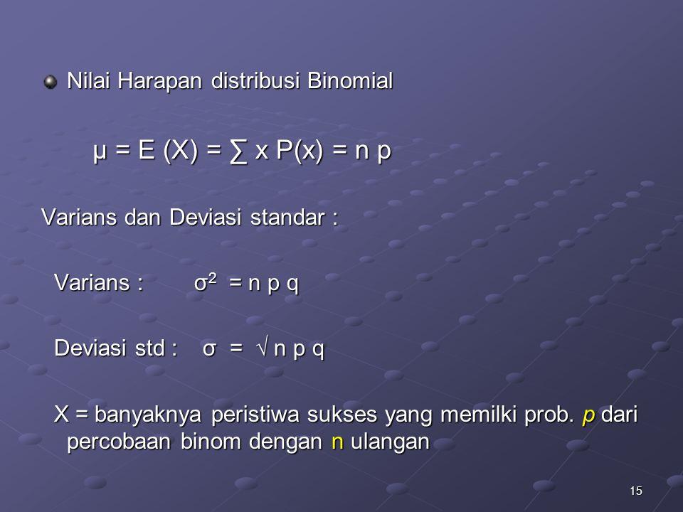 15 Nilai Harapan distribusi Binomial μ = E (X) = ∑ x P(x) = n p μ = E (X) = ∑ x P(x) = n p Varians dan Deviasi standar : Varians : σ 2 = n p q Varians : σ 2 = n p q Deviasi std : σ = √ n p q Deviasi std : σ = √ n p q X = banyaknya peristiwa sukses yang memilki prob.
