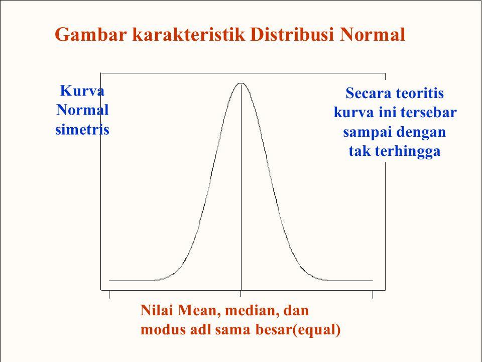 40 -5 0.4 0.3 0.2 0.1.0 x f ( x ral itrbuion:  =0,  = 1 Nilai Mean, median, dan modus adl sama besar(equal) Secara teoritis kurva ini tersebar sampai dengan tak terhingga a Gambar karakteristik Distribusi Normal Kurva Normal simetris