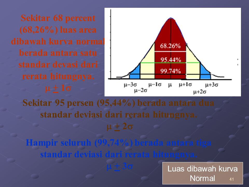 41 Luas dibawah kurva Normal Hampir seluruh (99,74%) berada antara tiga standar deviasi dari rerata hitungnya.