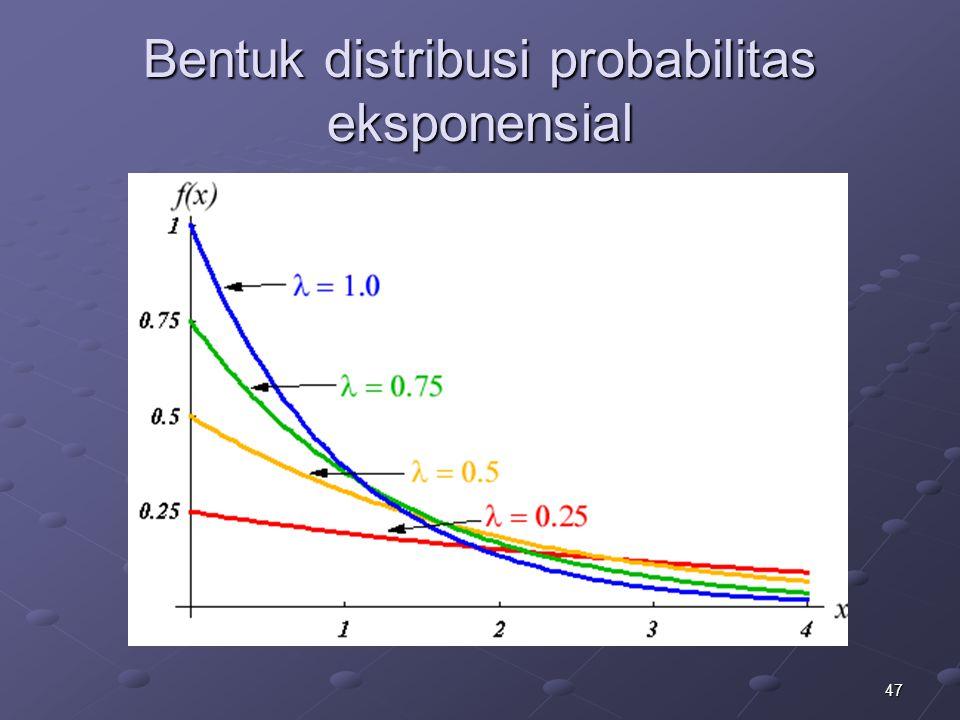 47 Bentuk distribusi probabilitas eksponensial