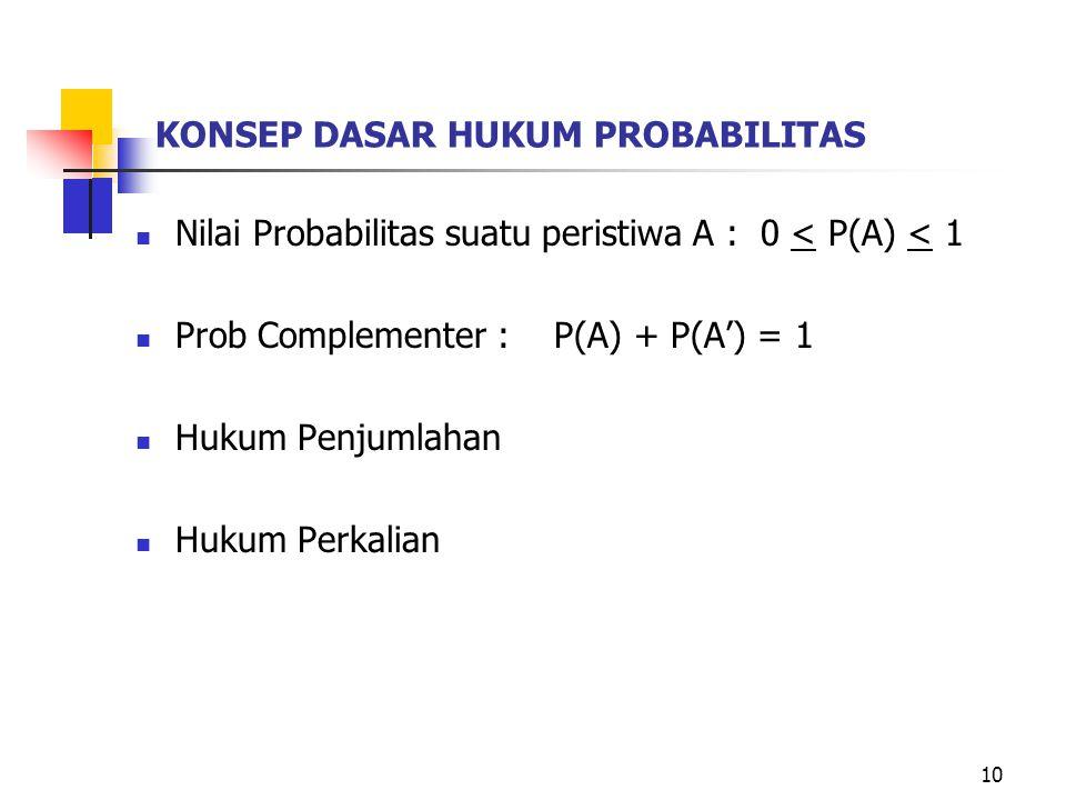 KONSEP DASAR HUKUM PROBABILITAS Nilai Probabilitas suatu peristiwa A : 0 < P(A) < 1 Prob Complementer : P(A) + P(A') = 1 Hukum Penjumlahan Hukum Perka