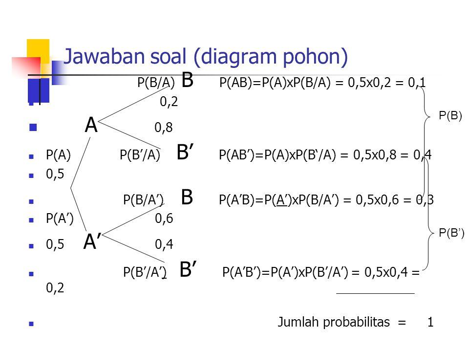 Jawaban soal (diagram pohon) P(B/A) B P(AB)=P(A)xP(B/A) = 0,5x0,2 = 0,1 0,2 A 0,8 P(A) P(B'/A) B' P(AB')=P(A)xP(B'/A) = 0,5x0,8 = 0,4 0,5 P(B/A') B P(