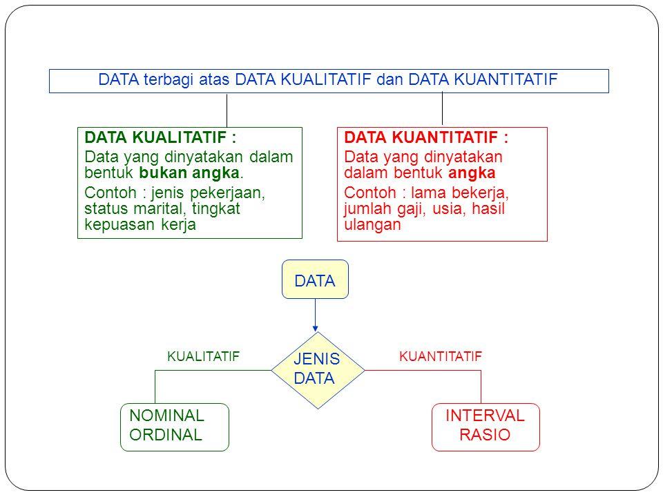 DATA terbagi atas DATA KUALITATIF dan DATA KUANTITATIF DATA KUALITATIF : Data yang dinyatakan dalam bentuk bukan angka. Contoh : jenis pekerjaan, stat