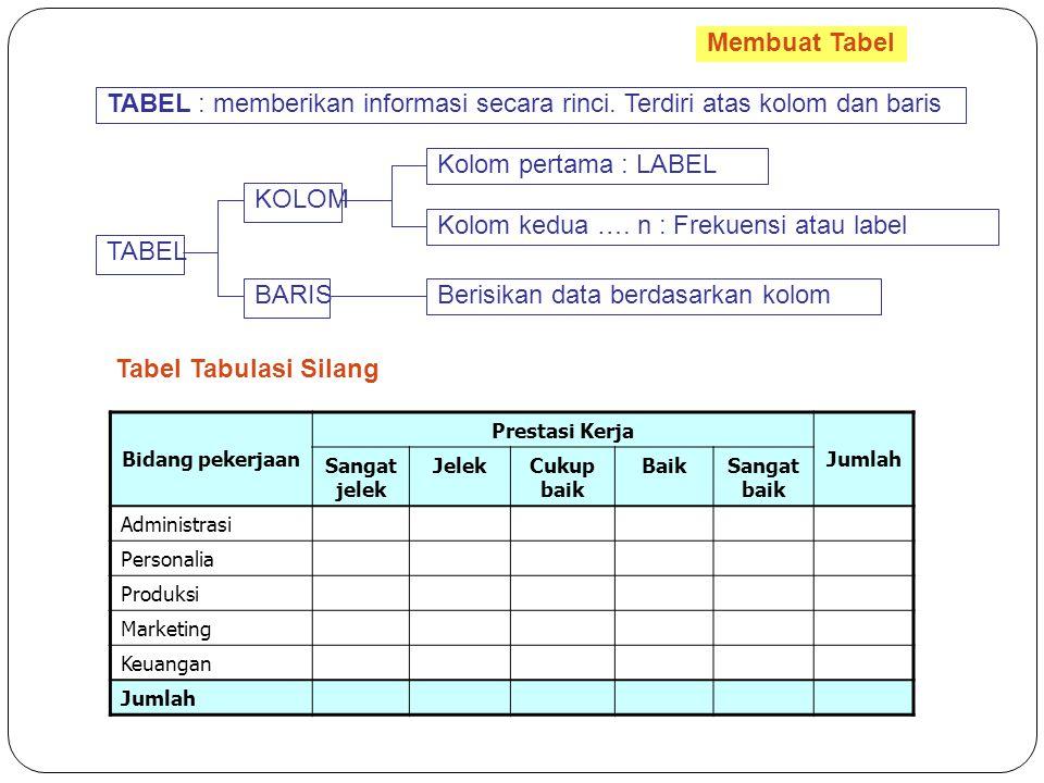 Membuat Tabel TABEL : memberikan informasi secara rinci. Terdiri atas kolom dan baris TABEL KOLOM Kolom pertama : LABEL Kolom kedua …. n : Frekuensi a