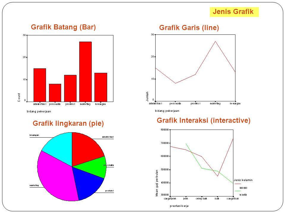 Jenis Grafik Grafik Batang (Bar) Grafik Garis (line) Grafik lingkaran (pie) Grafik Interaksi (interactive)