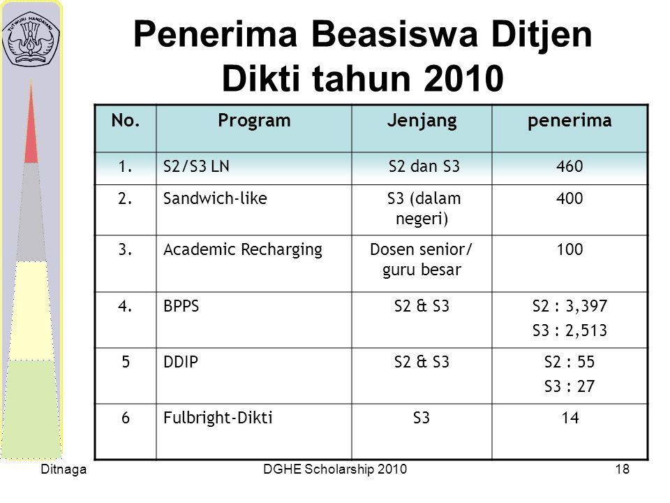 DitnagaDGHE Scholarship 201018 Penerima Beasiswa Ditjen Dikti tahun 2010 No.ProgramJenjangpenerima 1.S2/S3 LN S2 dan S3460 2.Sandwich-like S3 (dalam n