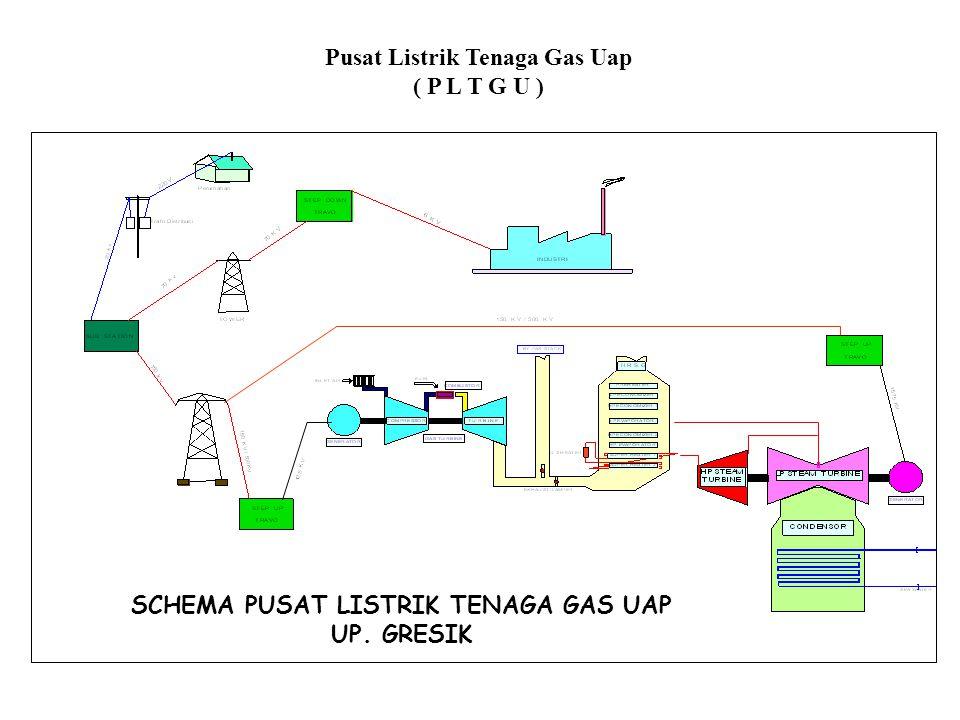 SCHEMA PUSAT LISTRIK TENAGA GAS UAP UP. GRESIK Pusat Listrik Tenaga Gas Uap ( P L T G U )
