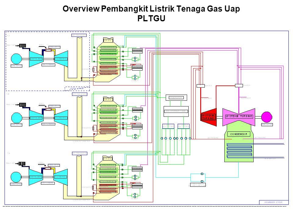 Didalam PLTGU ada 3 Blok masing – masing Blok berkapasitas 500 MW Untuk masing – masing Generator Gas Turbine daya terpasang112 MW sedangkan Generator Steam Turbine 200 MW Untuk 1 Blok terdiri dari 3 Gas Turbine dan 1 Steam Turbine Untuk tegangan Generator Blok 1,150 KV dan untuk 2&3,500 KV Bahan bakar yang dipakai ada dua yaitu Gas alam dan HSD