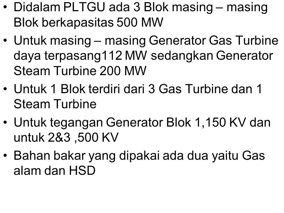 Didalam PLTGU ada 3 Blok masing – masing Blok berkapasitas 500 MW Untuk masing – masing Generator Gas Turbine daya terpasang112 MW sedangkan Generator