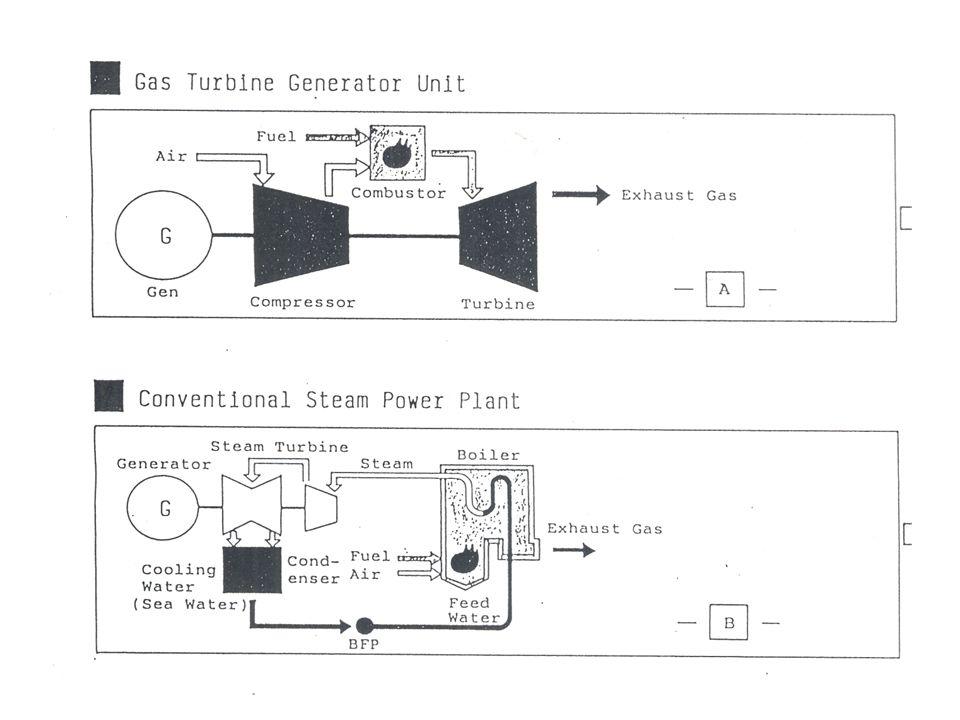 Gas Turbine pembakaranya didalam Combuster hasil pembakaran dipergunakan untuk memutar Turbine Untuk conventional power plant pembakaran ada diruang bakar Boiler, sedangkan di PLTGU tidak ada pembakaran Boiler melainkan memanfaatkan gas buang dari gas turbine yang masih mempunyai temperatur 500 'C untuk memanasi air di HRSG.