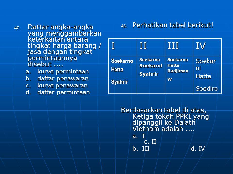 49.Pemindahan rencana pembacaan teks proklamasi dari lapangan IKADA ke halaman rumah Ir.