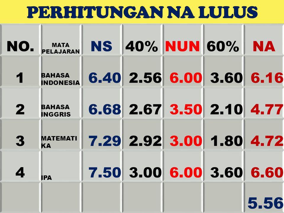 NO. MATA PELAJARAN NS40%NUN60%NA 1 BAHASA INDONESIA 6.402.566.003.606.16 2 BAHASA INGGRIS 6.682.673.502.104.77 3 MATEMATI KA 7.292.923.001.804.72 4 IP