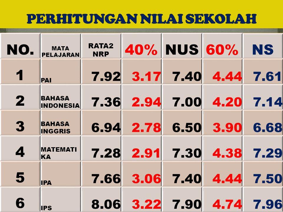 NO. MATA PELAJARAN RATA2 NRP 40%NUS60%NS 1 PAI 7.923.177.404.447.61 2 BAHASA INDONESIA 7.362.947.004.207.14 3 BAHASA INGGRIS 6.942.786.503.906.68 4 MA