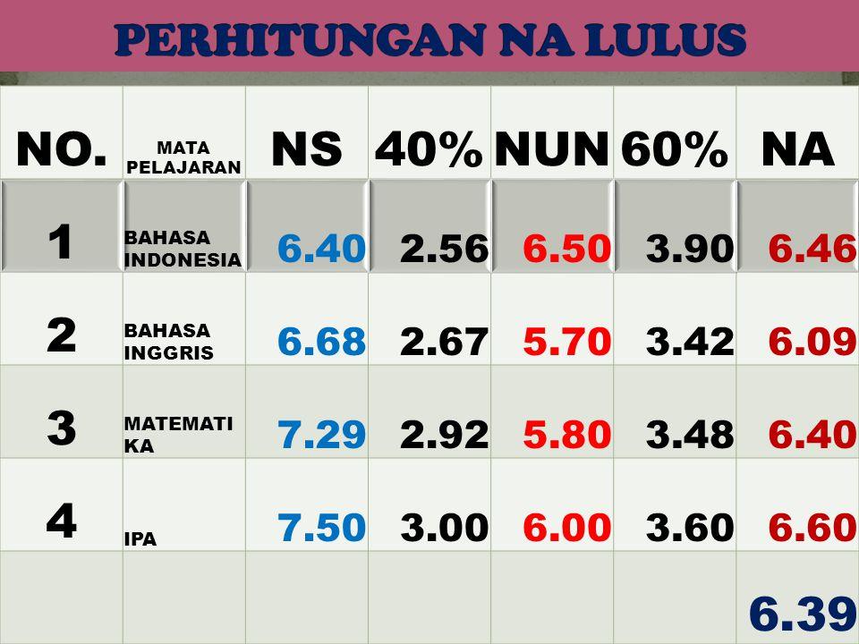 NO. MATA PELAJARAN NS40%NUN60%NA 1 BAHASA INDONESIA 6.402.566.503.906.46 2 BAHASA INGGRIS 6.682.675.703.426.09 3 MATEMATI KA 7.292.925.803.486.40 4 IP