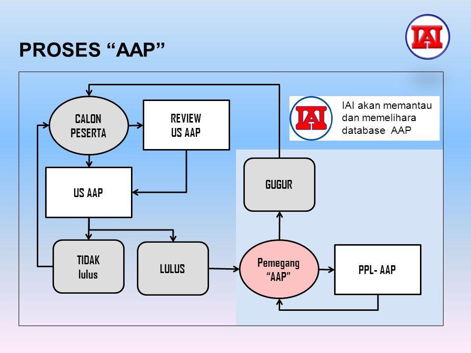 "PROSES ""AAP"" CALON PESERTA REVIEW US AAP TIDAK lulus LULUS PPL- AAP Pemegang ""AAP"" GUGUR IAI akan memantau dan memelihara database AAP"