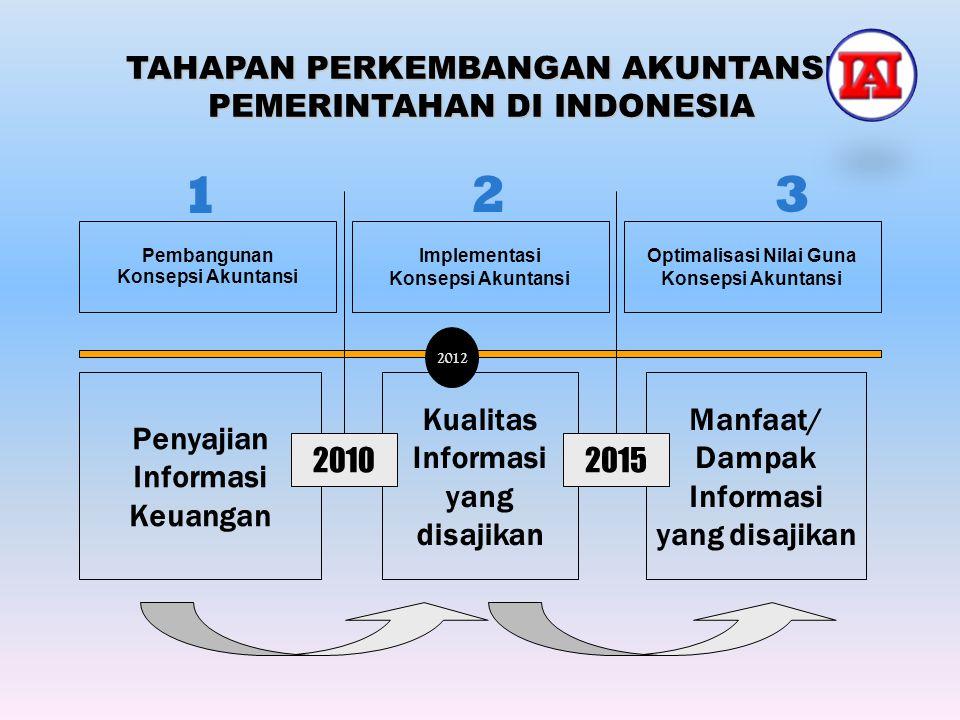 Pembangunan Konsepsi Akuntansi Implementasi Konsepsi Akuntansi Optimalisasi Nilai Guna Konsepsi Akuntansi 1 23 2012 TAHAPAN PERKEMBANGAN AKUNTANSI PEM