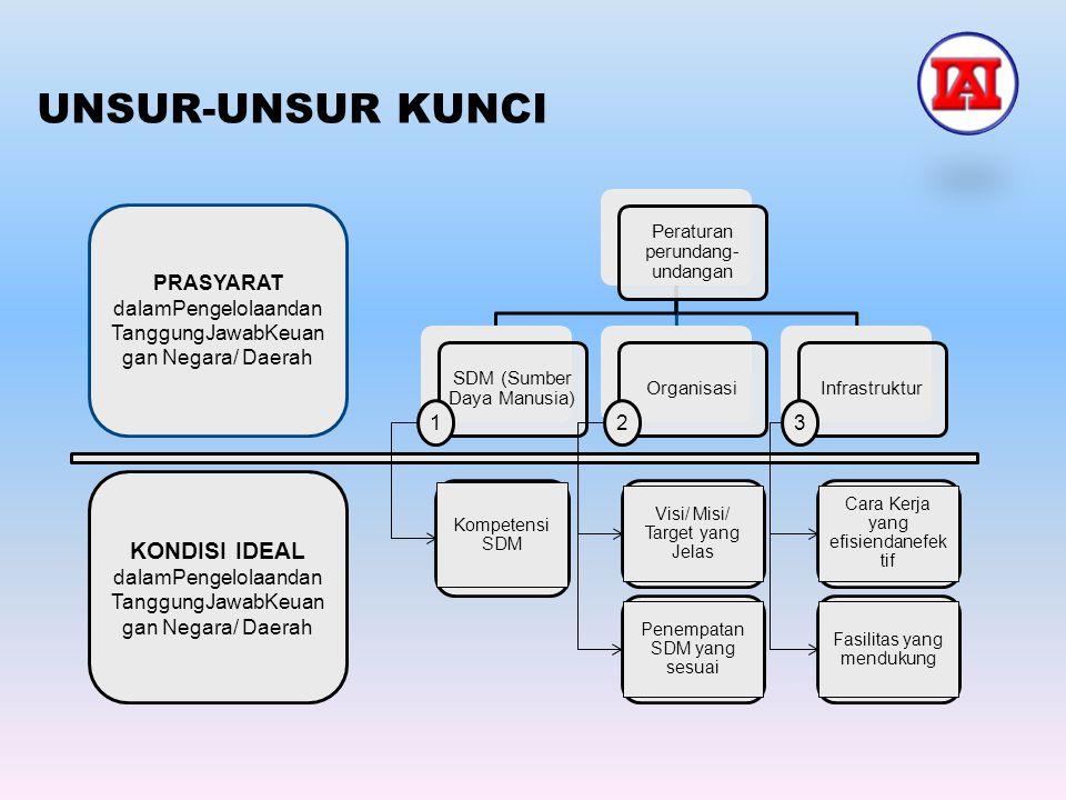 UNSUR-UNSUR KUNCI Peraturan perundang- undangan SDM (Sumber Daya Manusia) OrganisasiInfrastruktur Kompetensi SDM Visi/ Misi/ Target yang Jelas Penempa