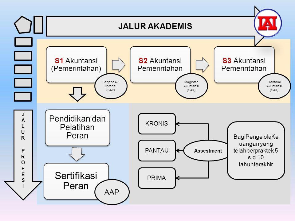 S1 Akuntansi (Pemerintahan) S2 Akuntansi Pemerintahan S3 Akuntansi Pemerintahan Pendidikan dan Pelatihan Peran Sertifikasi Peran JALUR AKADEMIS JALURP