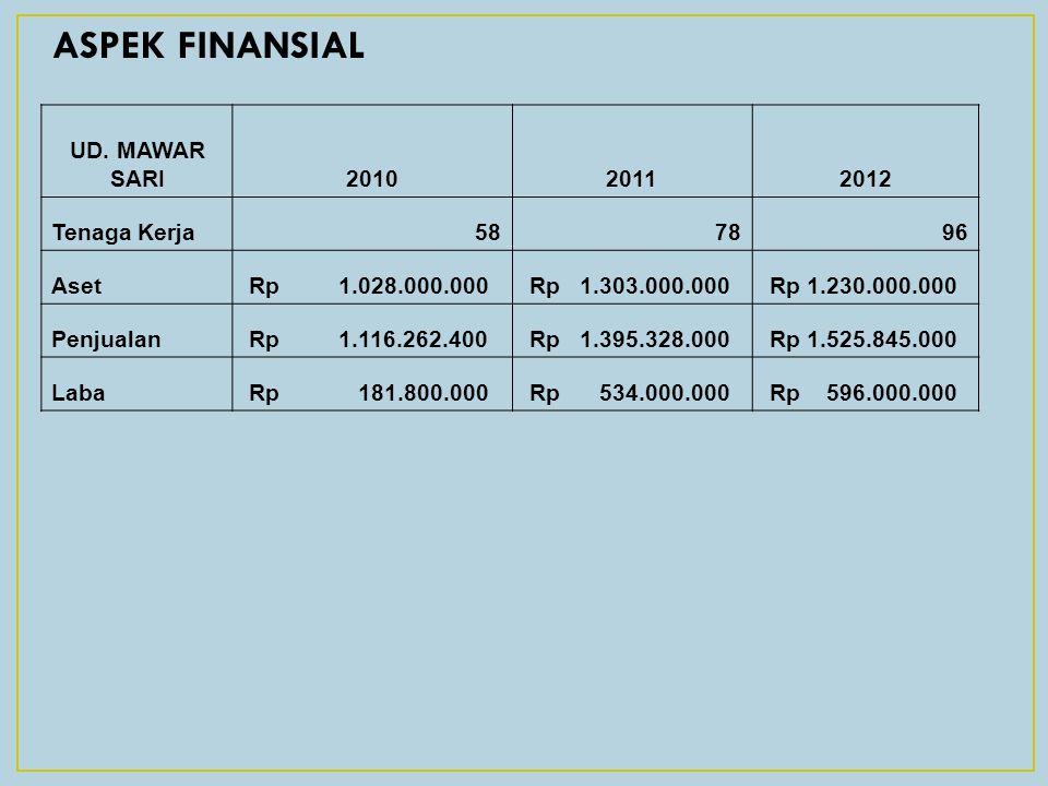 ASPEK FINANSIAL UD. MAWAR SARI201020112012 Tenaga Kerja587896 Aset Rp 1.028.000.000 Rp 1.303.000.000 Rp 1.230.000.000 Penjualan Rp 1.116.262.400 Rp 1.