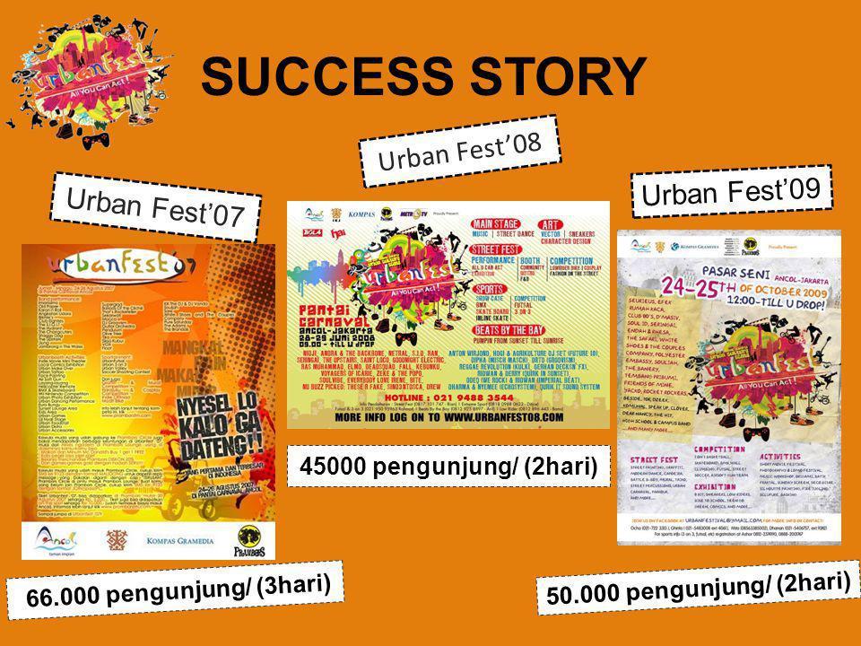 66.000 pengunjung/ (3hari) Urban Fest'07 45000 pengunjung/ (2hari) Urban Fest'08 50.000 pengunjung/ (2hari) Urban Fest'09 SUCCESS STORY