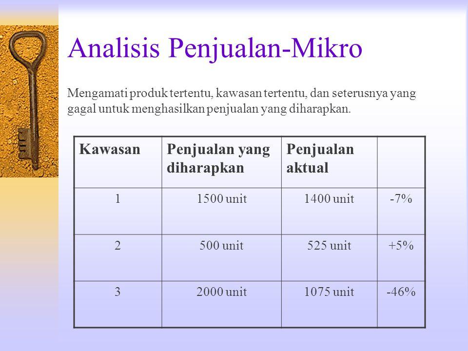 Analisis Penjualan-Mikro Mengamati produk tertentu, kawasan tertentu, dan seterusnya yang gagal untuk menghasilkan penjualan yang diharapkan. KawasanP