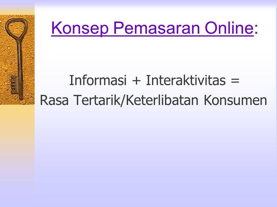 Konsep Pemasaran Online: Informasi + Interaktivitas = Rasa Tertarik/Keterlibatan Konsumen