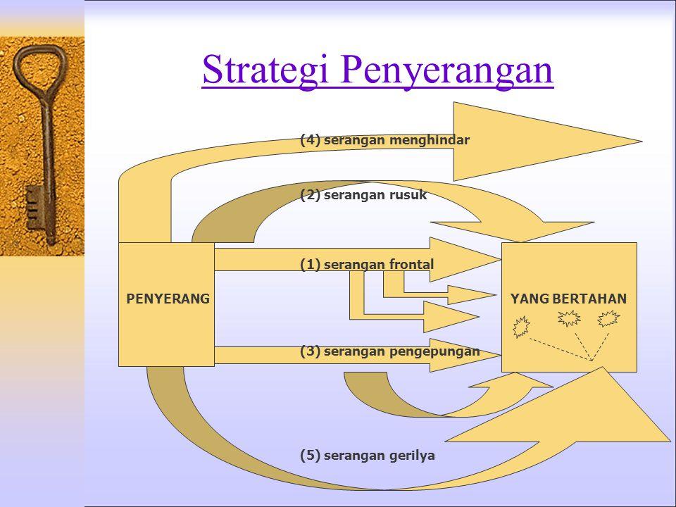 Strategi Pemimpin Pasar  Pertahanan Posisi: Membangun benteng yang tak tertembus di sekeliling daerah pertahanan.  Pertahanan Rusuk: Membuat pos-pos