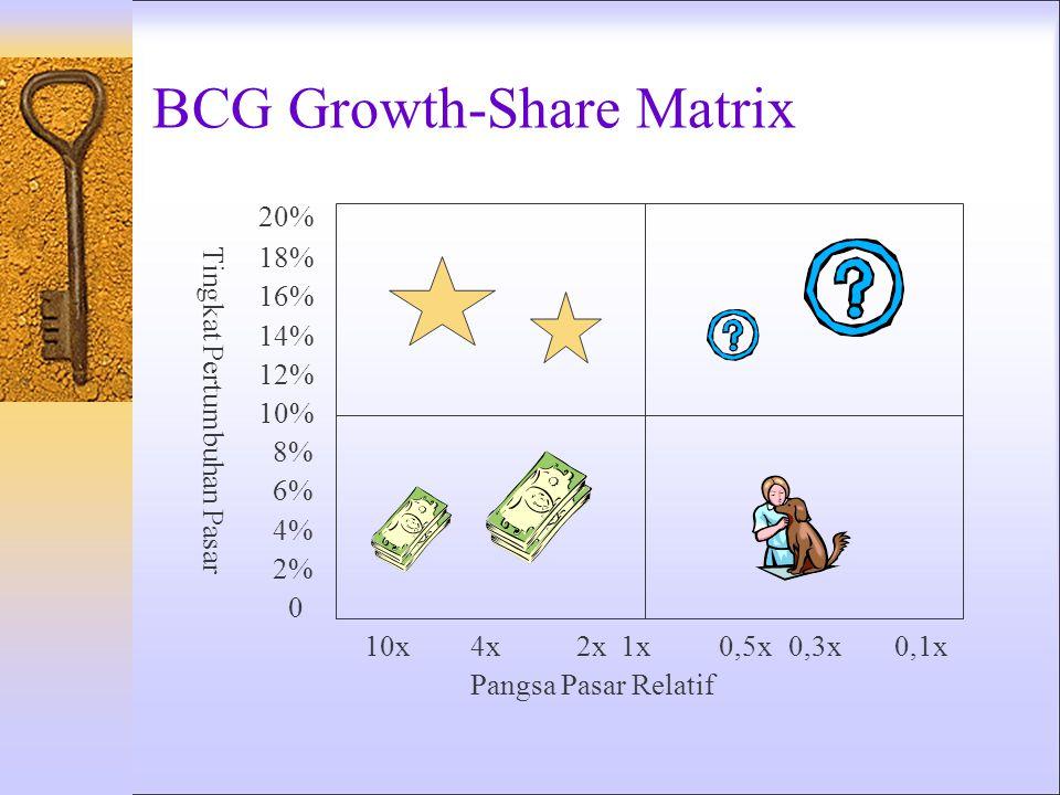 Brand Development Indeks: % penjualan (merek) BDI=x 100 % penjualan (kategori) Contoh: % dari Penjualan Merek % dari Penjualan Kategori BDI Bandung3,0
