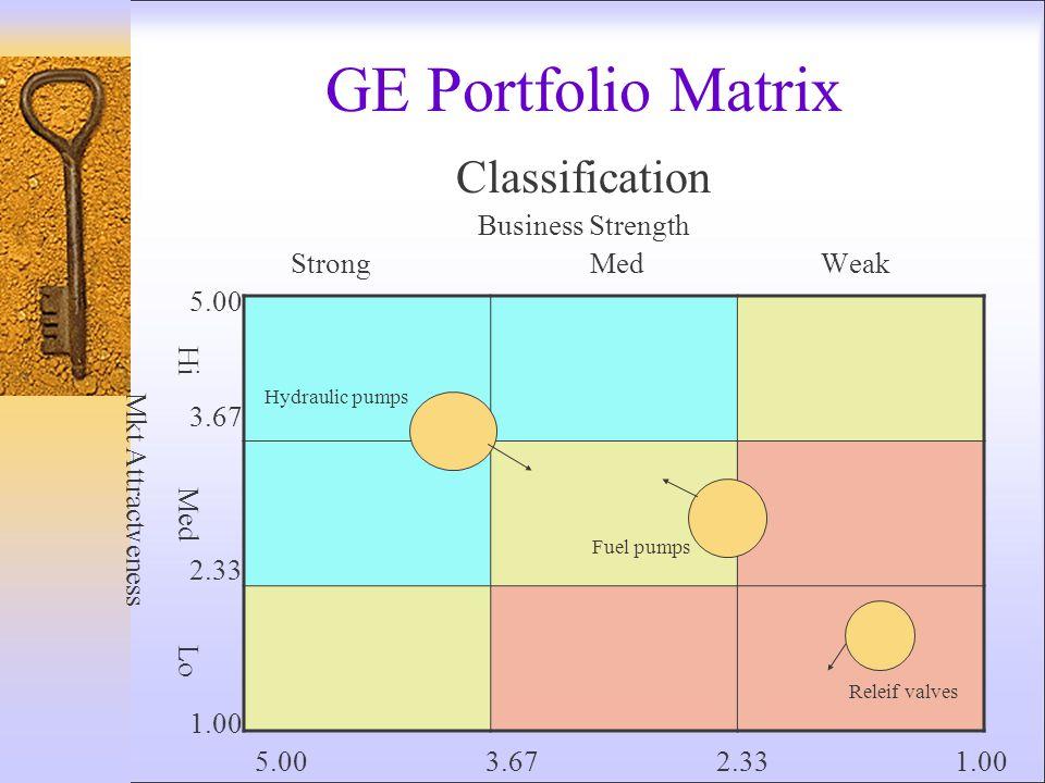 Pengembangan Usaha Baru Pertumbuhan IntensifPertumbuhan IntegratifPertumbuhan Diversivikasi Penetrasi Pasar – produk yang ada di pasar yang ada Integr