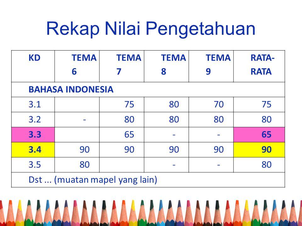 Rekap Nilai Pengetahuan KD TEMA 6 TEMA 7 TEMA 8 TEMA 9 RATA- RATA BAHASA INDONESIA 3.175807075 3.2-80 3.365-- 3.490 3.580-- Dst... (muatan mapel yang