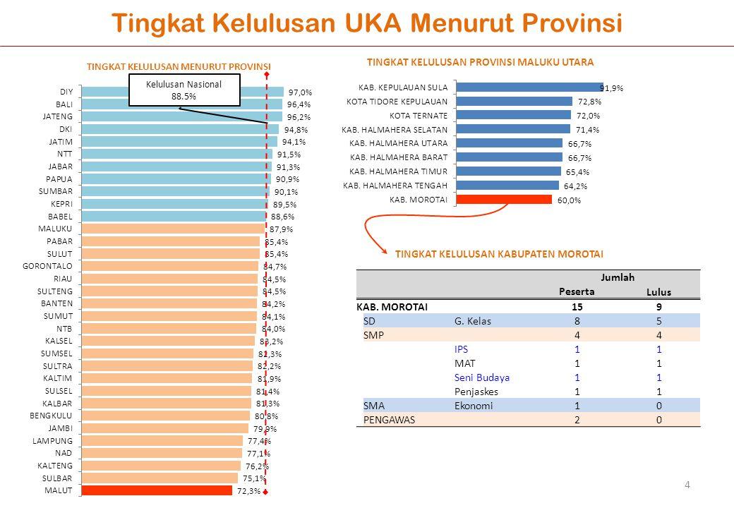 Kelulusan Nasional 88.5% Jumlah Peserta Lulus KAB.