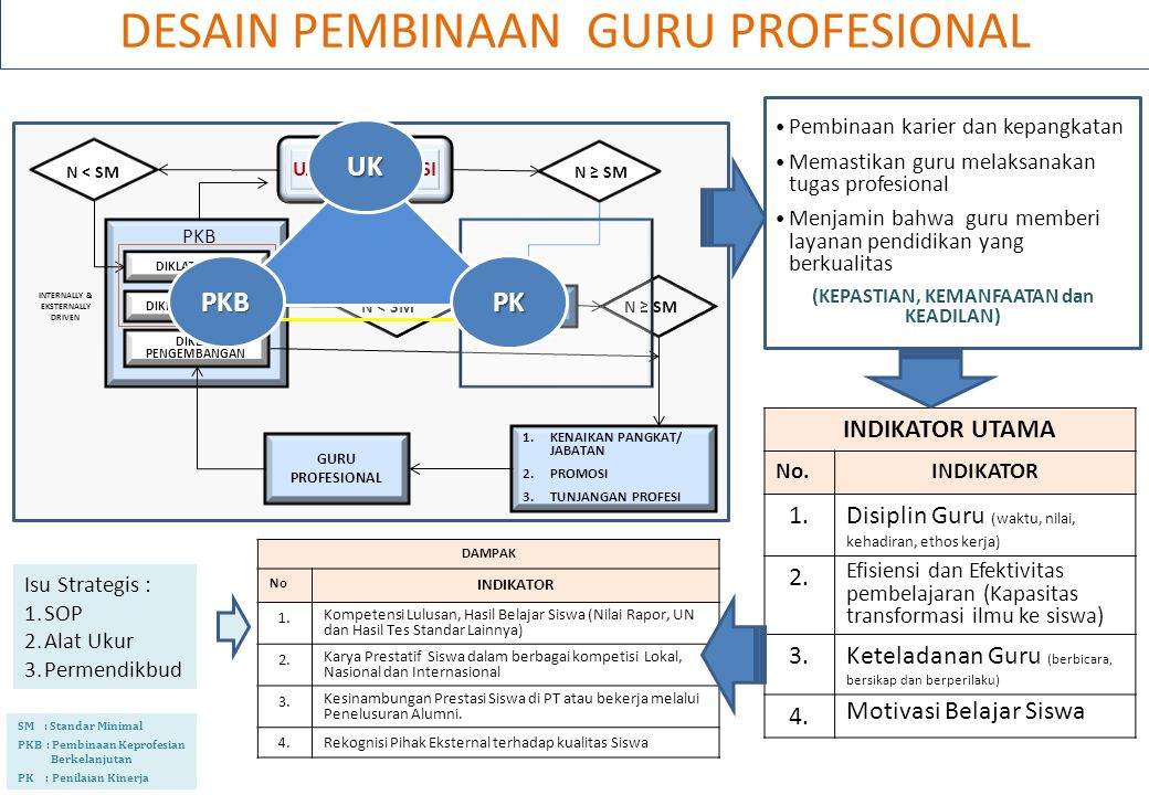 DESAIN PEMBINAAN GURU PROFESIONAL SM : Standar Minimal PKB : Pembinaan Keprofesian Berkelanjutan PK : Penilaian Kinerja UJI KOMPETENSI N ˂ SM N ≥ SM PKB DIKLAT PENGEMBANGAN N ˂ SMN ≥ SM GURU PROFESIONAL 1.KENAIKAN PANGKAT/ JABATAN 2.PROMOSI 3.TUNJANGAN PROFESI PK INTERNALLY & EKSTERNALLY DRIVEN DIKLAT DASAR DIKLAT LANJUTAN INDIKATOR UTAMA No.INDIKATOR 1.Disiplin Guru (waktu, nilai, kehadiran, ethos kerja) 2.