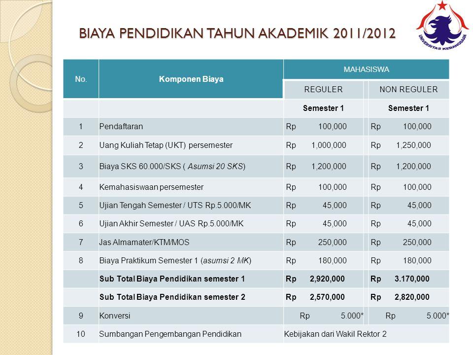 BIAYA PENDIDIKAN TAHUN AKADEMIK 2011/2012 No.Komponen Biaya MAHASISWA REGULER NON REGULER Semester 1 1Pendaftaran Rp 100,000 2Uang Kuliah Tetap (UKT) persemester Rp 1,000,000 Rp 1,250,000 3Biaya SKS 60.000/SKS ( Asumsi 20 SKS) Rp 1,200,000 4Kemahasiswaan persemester Rp 100,000 5Ujian Tengah Semester / UTS Rp.5.000/MK Rp 45,000 6Ujian Akhir Semester / UAS Rp.5.000/MK Rp 45,000 7Jas Almamater/KTM/MOS Rp 250,000 8Biaya Praktikum Semester 1 (asumsi 2 MK) Rp 180,000 Sub Total Biaya Pendidikan semester 1 Rp 2,920,000 Rp 3.170,000 Sub Total Biaya Pendidikan semester 2 Rp 2,570,000 Rp 2,820,000 9Konversi Rp 5.000* 10Sumbangan Pengembangan PendidikanKebijakan dari Wakil Rektor 2