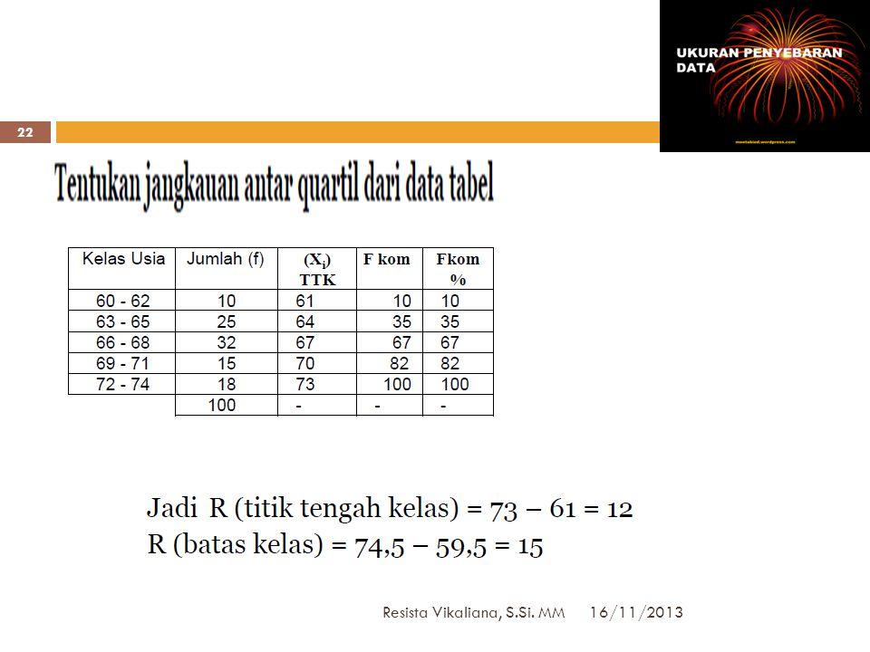JK Data Tunggal 16/11/2013 Resista Vikaliana, S.Si. MM 21