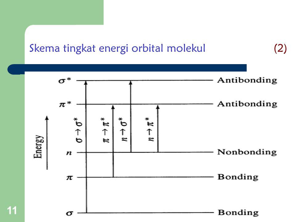 11 Skema tingkat energi orbital molekul (2)