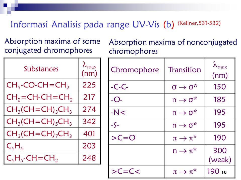 16 Informasi Analisis pada range UV-Vis (b) (Kellner,531-532) Substances max (nm) CH 3 -CO-CH=CH 2 225 CH 2 =CH-CH=CH 2 217 CH 3 (CH=CH) 3 CH 3 274 CH