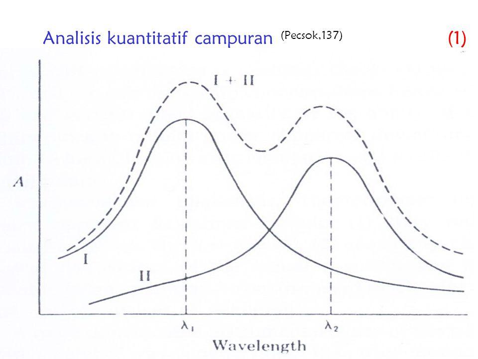 32 Analisis kuantitatif campuran (Pecsok,137) (1)