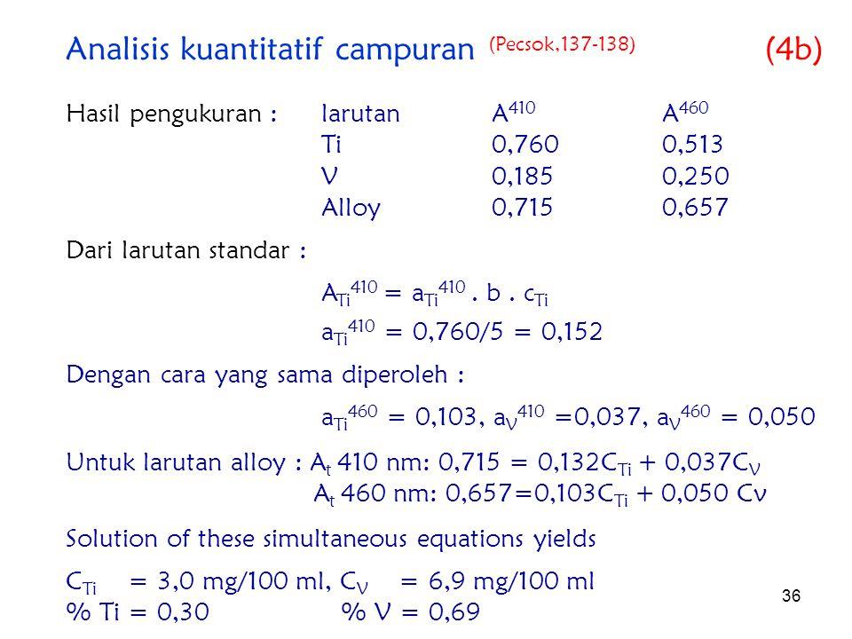 36 Hasil pengukuran : larutanA 410 A 460 Ti0,7600,513 V0,1850,250 Alloy0,7150,657 Dari larutan standar : A Ti 410 = a Ti 410. b. c Ti a Ti 410 = 0,760